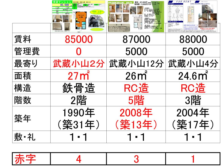 武蔵小山の3物件を条件で比較